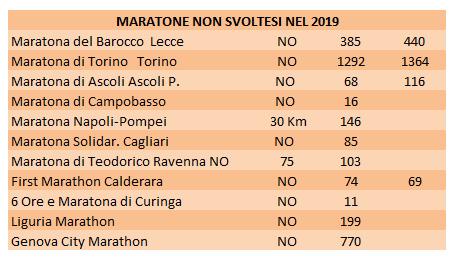 , Maratones italianos 2019 en declive: el estudio completo, Noticia Sport, Noticia Sport