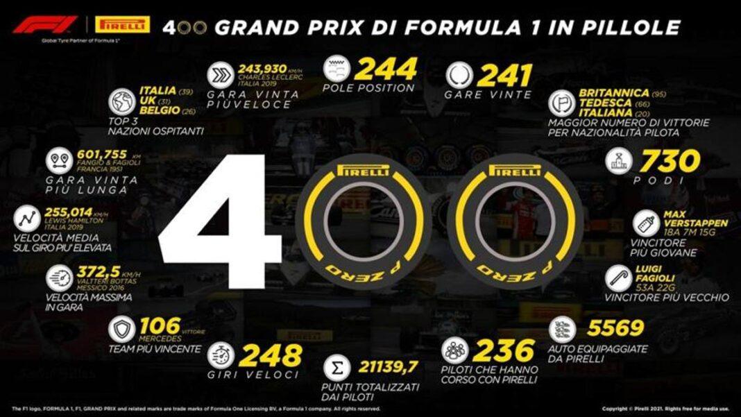 F1, Pirelli celebra su 400o Gran Premio en Bahréin