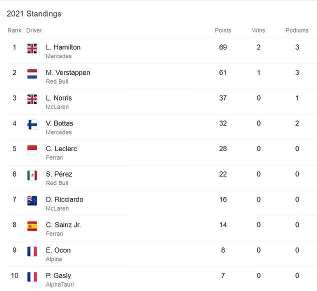 Hamilton se sitúa en la cima de la clasificación después de conseguir dos victorias en las tres primeras carreras.