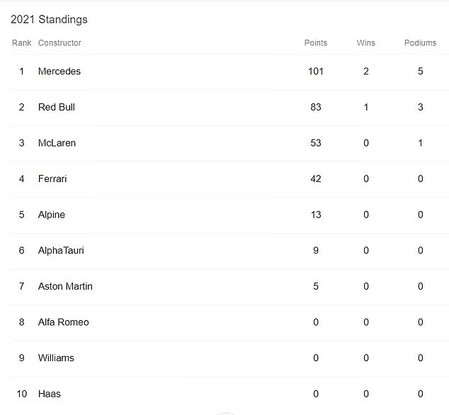 Mercedes sigue en la cima de la clasificación de constructores después de las tres primeras carreras de la temporada