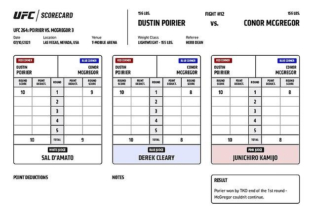 Los tres árbitros de Las Vegas creyeron que Poirier tenía el control antes de romperse la pierna.