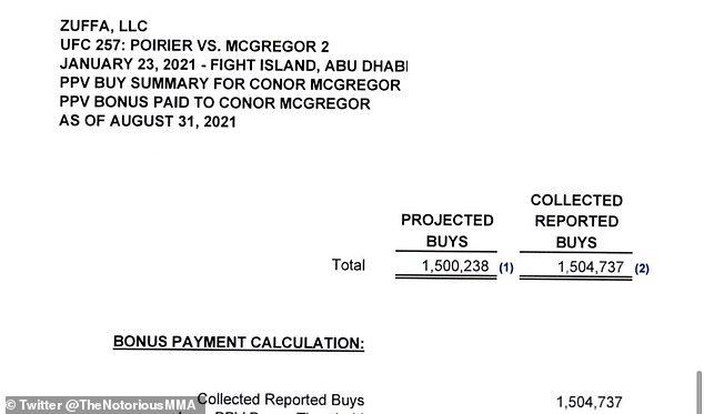 Los documentos publicados por McGregor muestran que las tarjetas UFC 257 han recibido 1,504,737 compras de pago por evento.